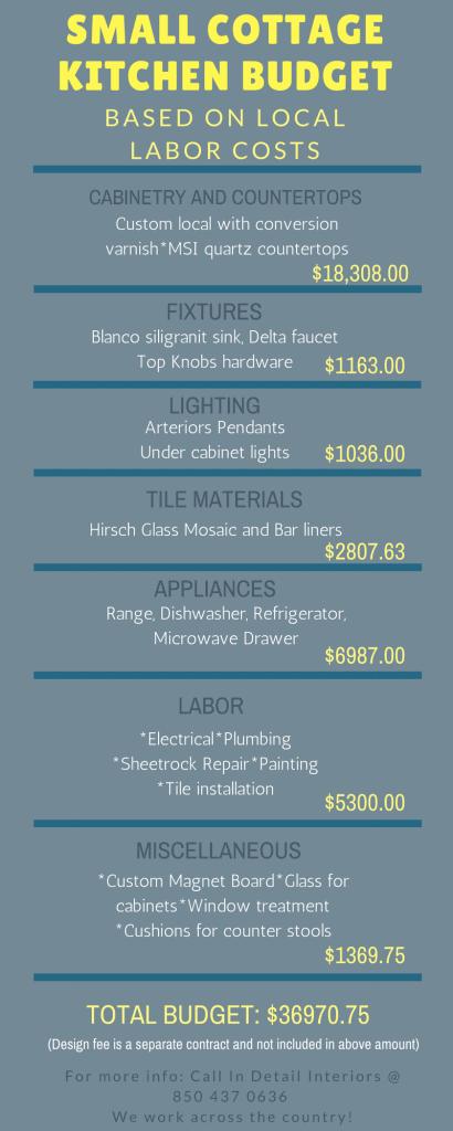 kitchen budget